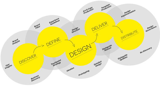 How We Work: On Branded Interaction Design (BIxD)