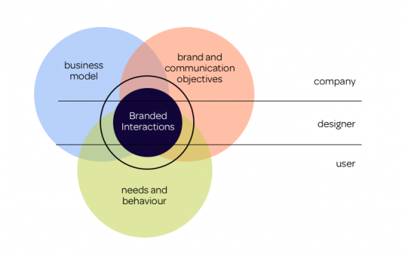 Branded Interactions Model