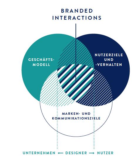 Die drei Fragen des Branded Interaction Design (BIxD)